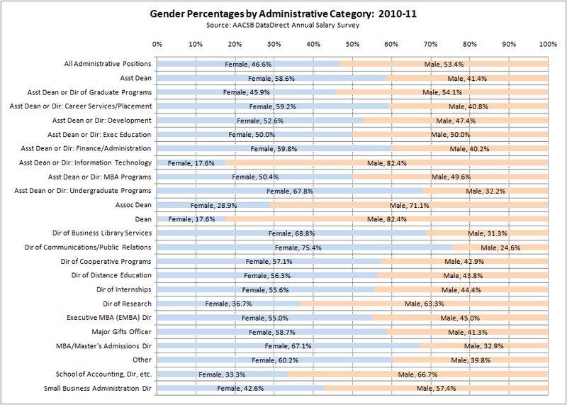 4-2011-GenderMatters-Administrators-2010-11
