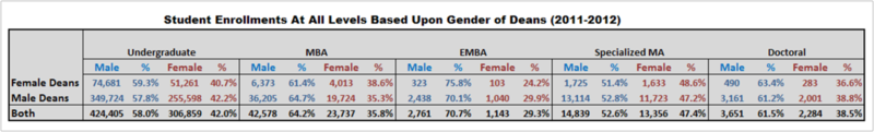 Gender Enrollment based on dean gender