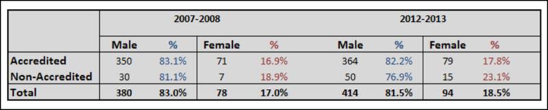 Gender Rep