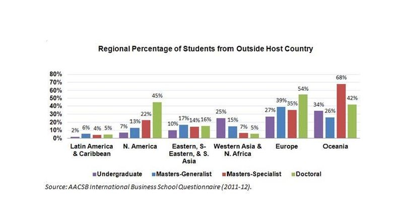 Student Mobility Regional Differences