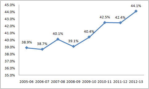 Exec Ed Rise Graph