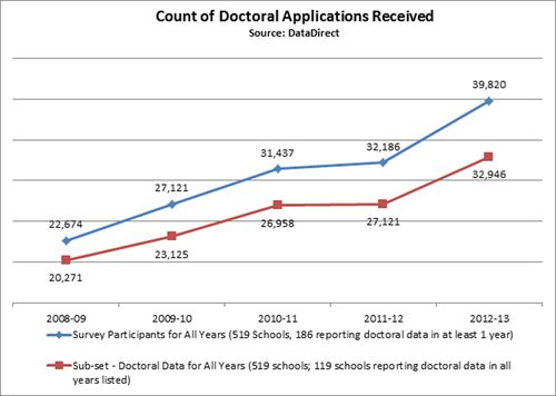 Oct2013-Doctoral-Applications
