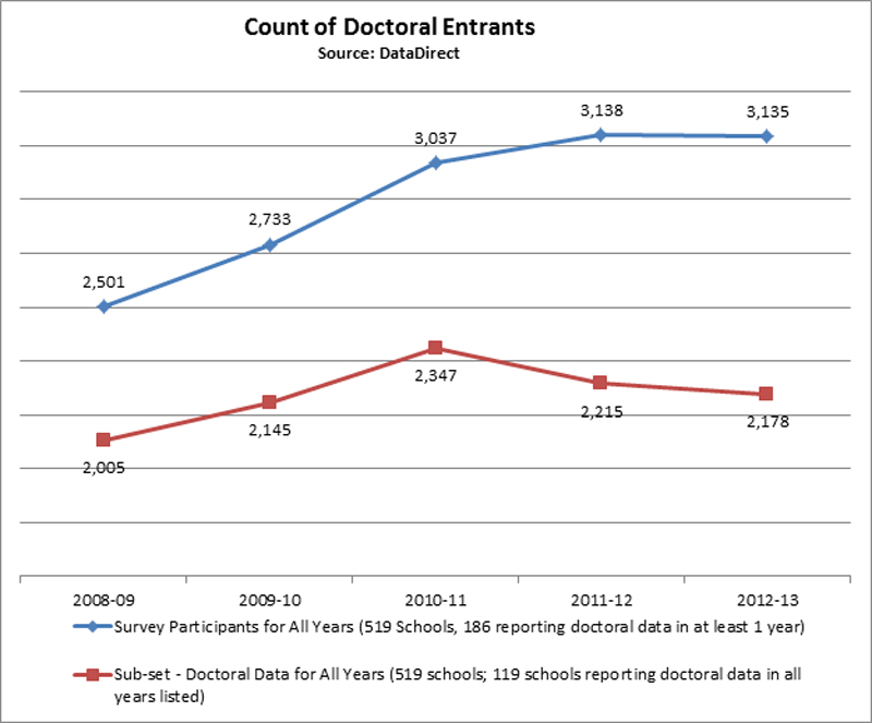 Oct2013-Doctoral-Entrants