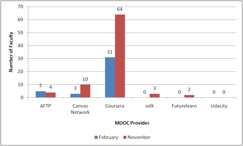 Business Faculty Involved in MOOC Provision (2013)
