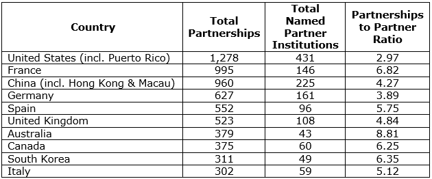 Top 10 Countries by Total Partnerships