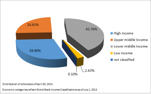 Estimated Schools Offering Business Programs by Economic Classification (4-30-2014)