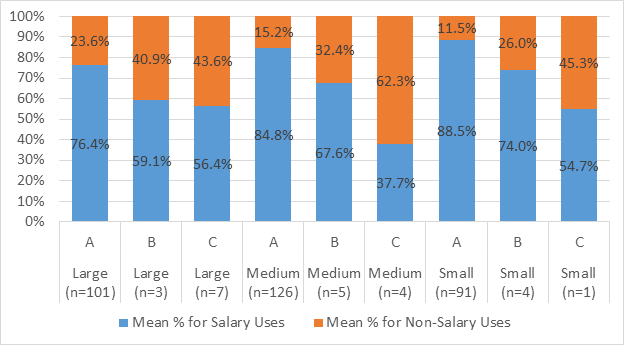 Mean Percentages of Uses of Operating Funds, by Relationship Type and Faculty Size