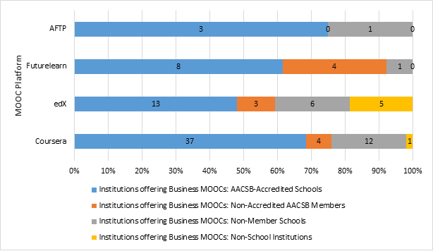 Inst. Offering Business MOOCs