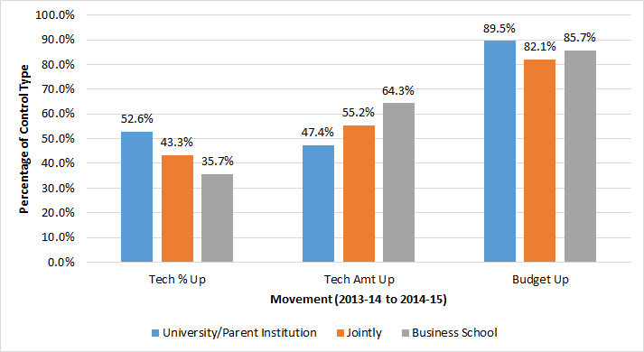 Tech % of Budgets by Control