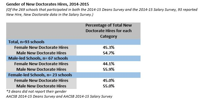 Gender Deans and New Hires March_2_2015- image 01