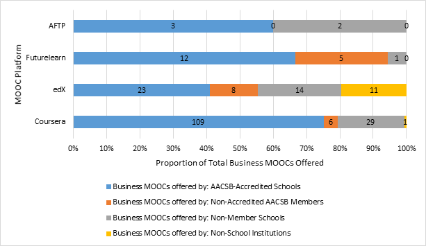 Business MOOCs