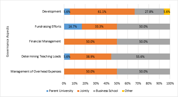 Type B Schools - Aspects of Governance
