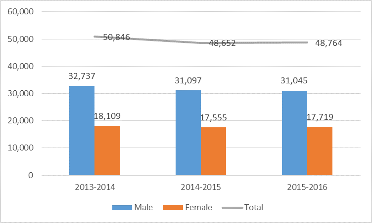 MBA Enrollment by Gender