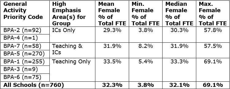 High Activity Groups by Female Percentage of FTE Faculty