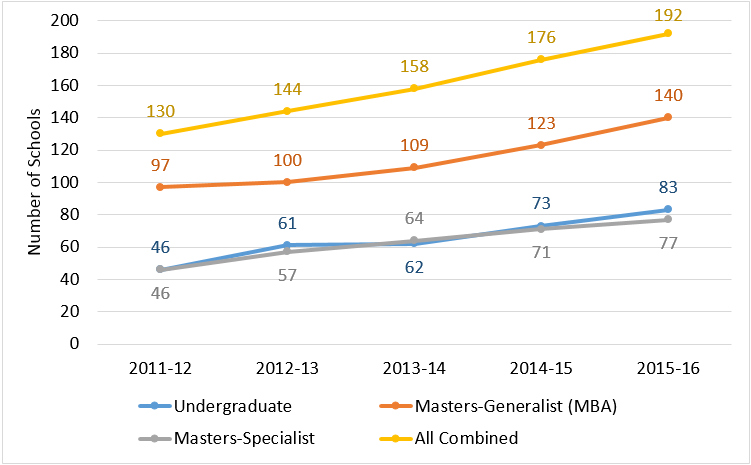 Number of AACSB-Accredited Schools Reporting Fully Online Programs, by Level