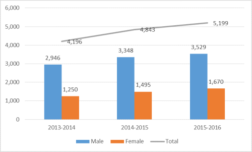 Online MBA Enrollment by Gender