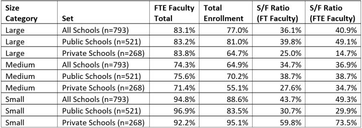 Percent of Schools Remaining in Original Size Categories